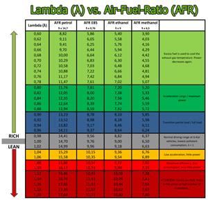 Greenspirits E85 Lambda-vs-AFR