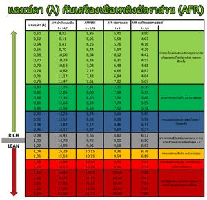 Greenspirits E85 Lambda-vs.-AFR