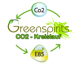 Greenspirits E85 CO2-Kreislauf