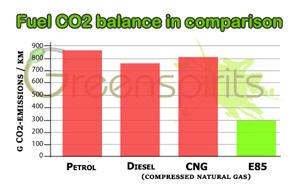 Greenspirits E85 fuel CO2-balance in comparison