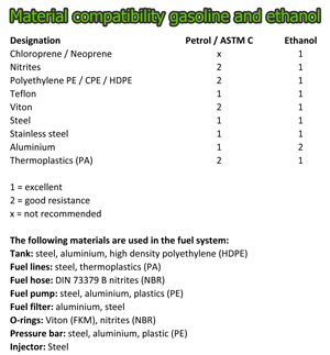 Greenspirits E85 material compatibility
