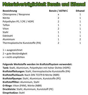 Greenspirits E85 Materialverträglichkeit