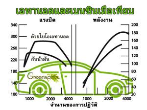 Greenspirits E85 Benzin vs. E85 Leistungskurve
