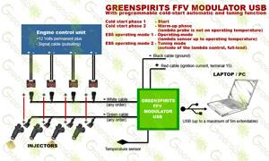 Greenspirits E85 FFV modulator USB circuit diagram