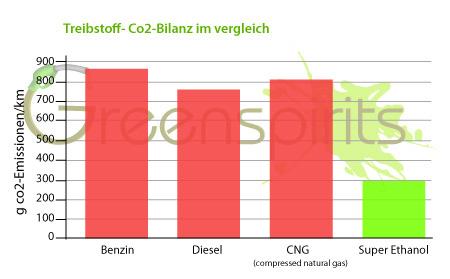 bioethanol preis osterreich