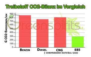 Greenspirits E85 CO2-Bilanz im Vergleich