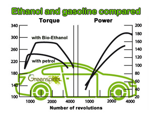 Greenspirits E85 petrol vs. E85 power curve