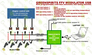 Greenspirits E85 FFV modulator USB circuit diagram